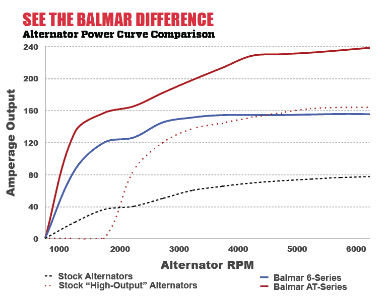 Balmar Difference Chart