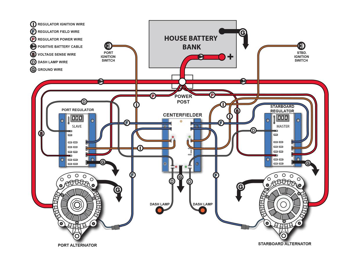 Centerfielder Diagram